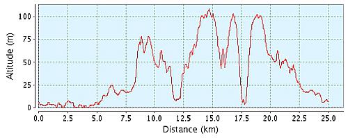 NDURE Trail højdemeter