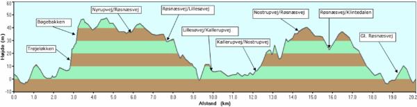 Kurve med højdemeter for ruten til Kalundborg Vintermaraton. Der er særligt en bakke med en stejl stigning efter omtrent 3 kilometer